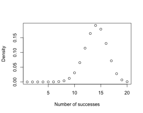 Probability distributions in R | R-bloggers