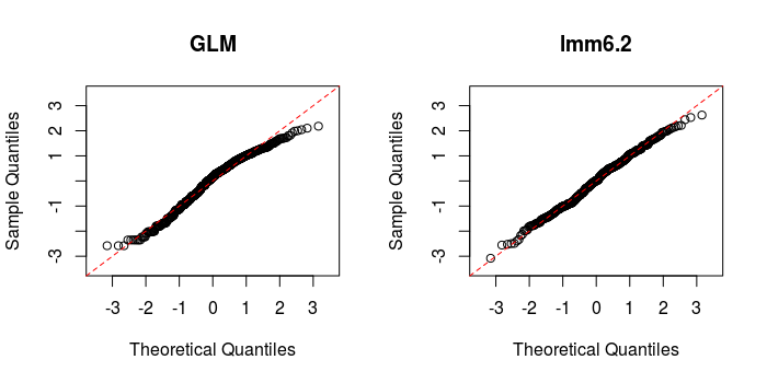 Linear mixed-effect models in R – poissonisfish
