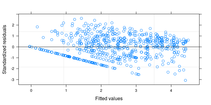 Linear mixed-effect models in R | R-bloggers