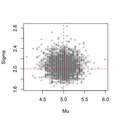 Bayesian models in R | R-bloggers