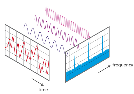 fft-time-frequency-view